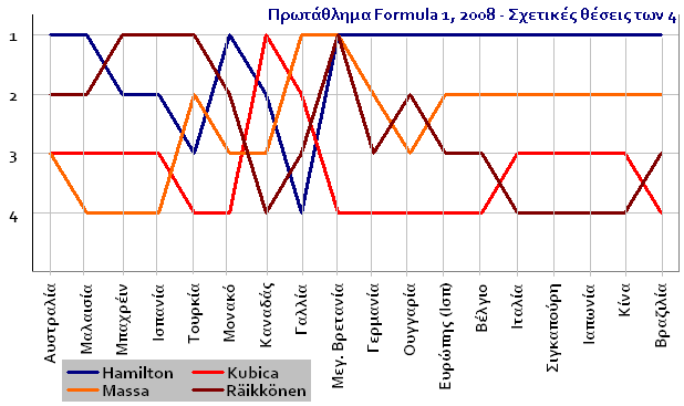drivers position chart