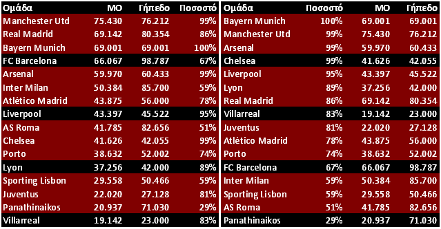 UEFA Champions League contestants' 08-09 domestic season attendances