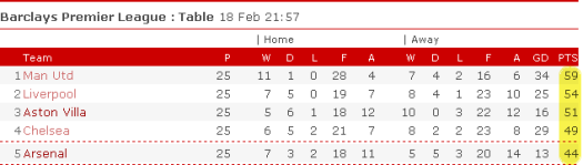 5-10-15 points clear and counting...