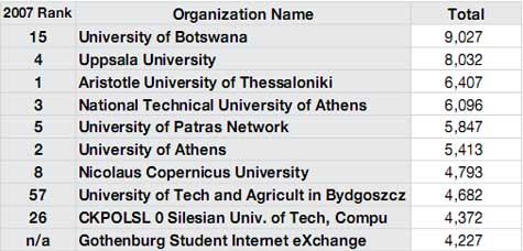 Greek universities populate the top-10 copyright infringement list again