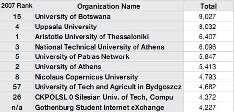 Greek universities populate the top-10 copyright infringement list again